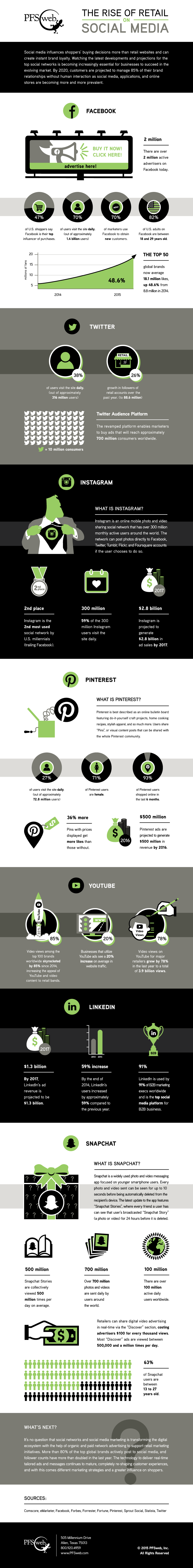 Social-Media-Retail-Industry-Infographic